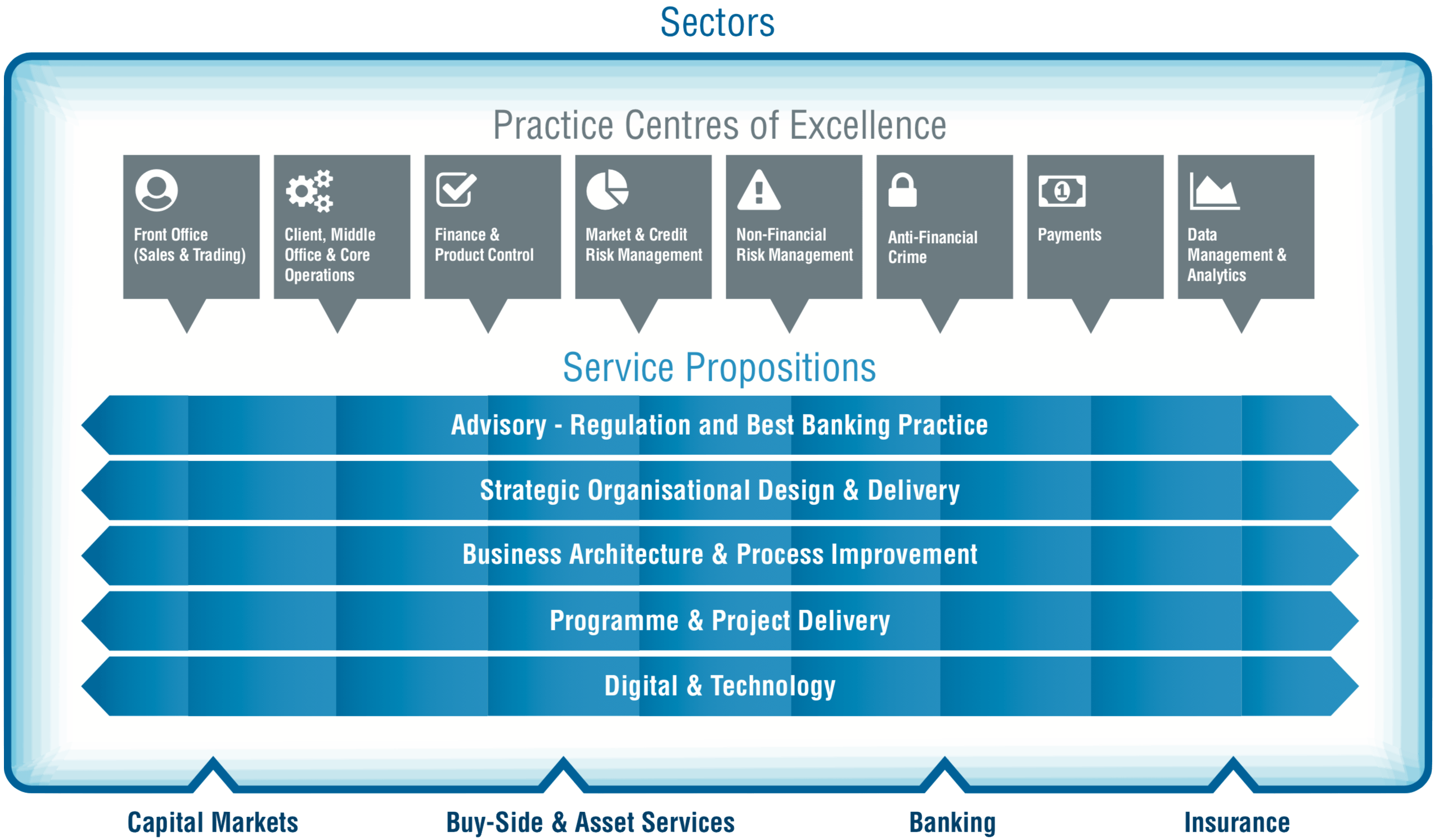 Practices New Link Consulting